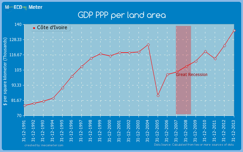 GDP PPP per land area of C�te d'Ivoire