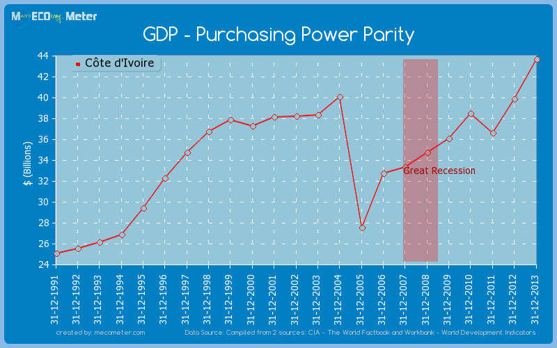 GDP - Purchasing Power Parity of C�te d'Ivoire