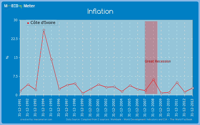 Inflation of C�te d'Ivoire