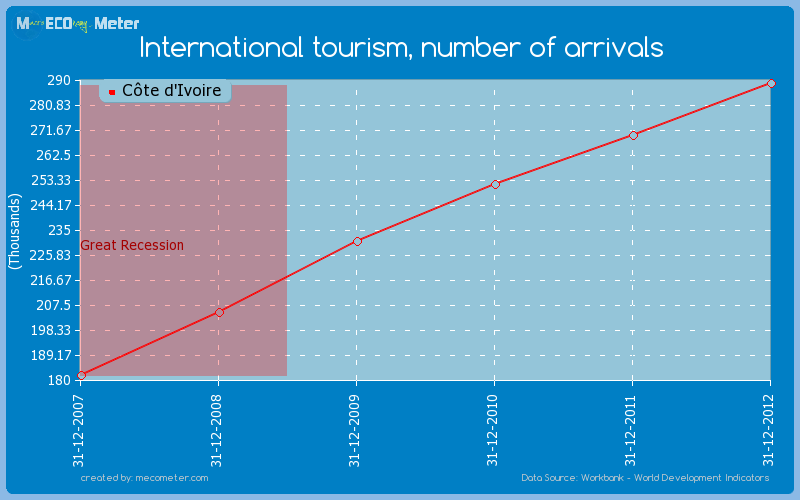 International tourism, number of arrivals of C�te d'Ivoire