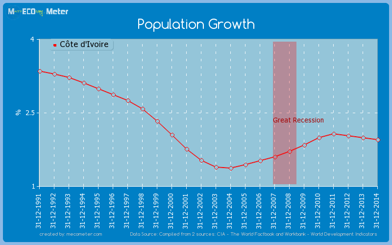 Population Growth of C�te d'Ivoire