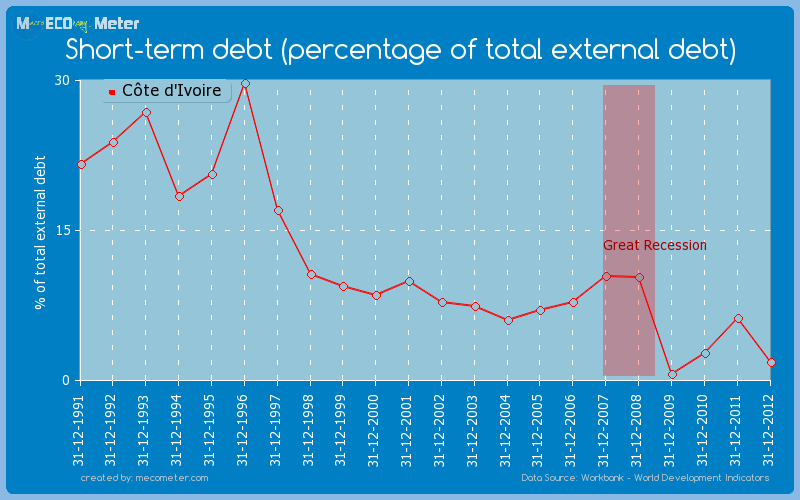 Short-term debt (percentage of total external debt) of C�te d'Ivoire