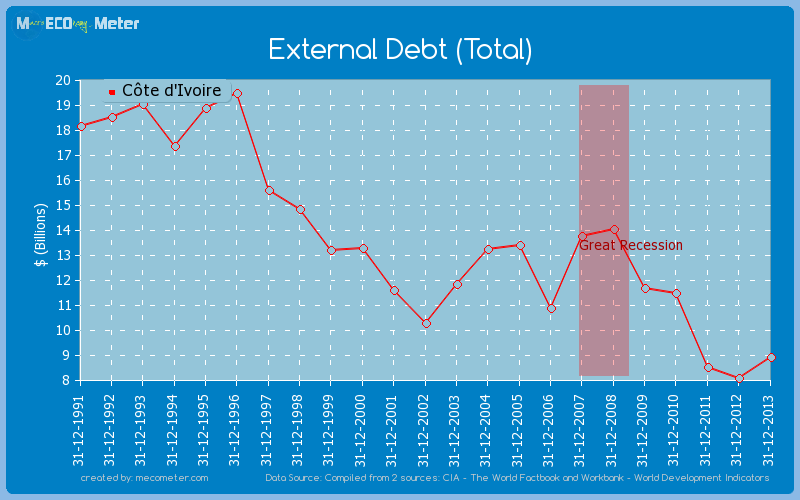 External Debt (Total) of C�te d'Ivoire
