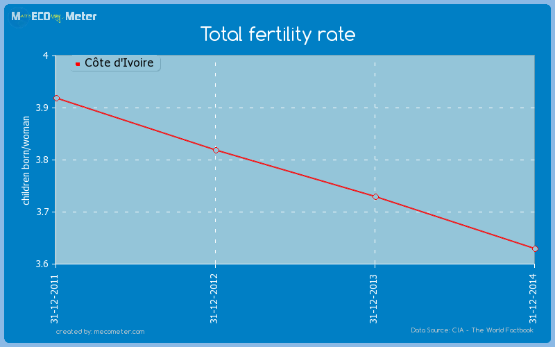 Total fertility rate of C�te d'Ivoire
