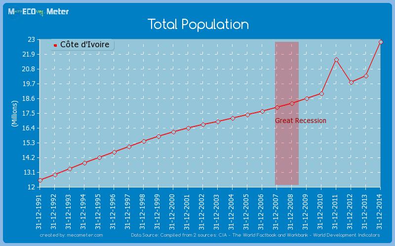 Total Population of C�te d'Ivoire
