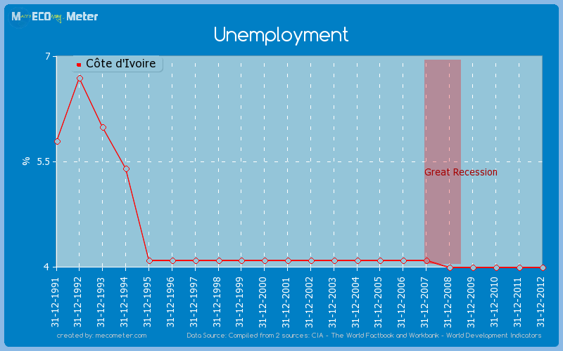 Unemployment of C�te d'Ivoire