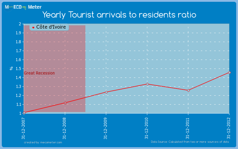 Yearly Tourist arrivals to residents ratio of C�te d'Ivoire