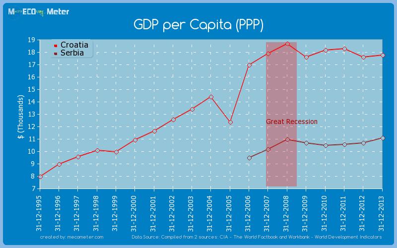 Per capita ppp comparison between croatia and serbia gdp per capita ppp comparison between croatia and serbia sciox Images
