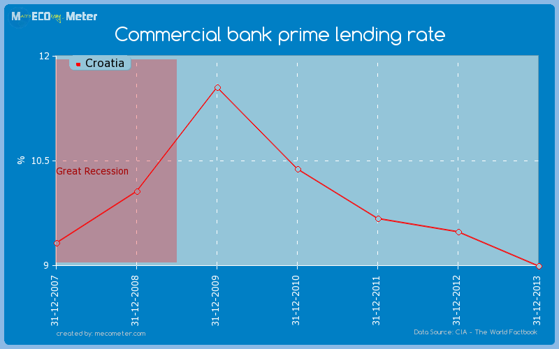 Commercial bank prime lending rate of Croatia