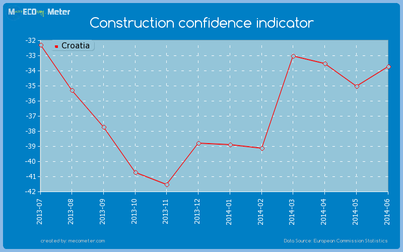 Construction confidence indicator of Croatia