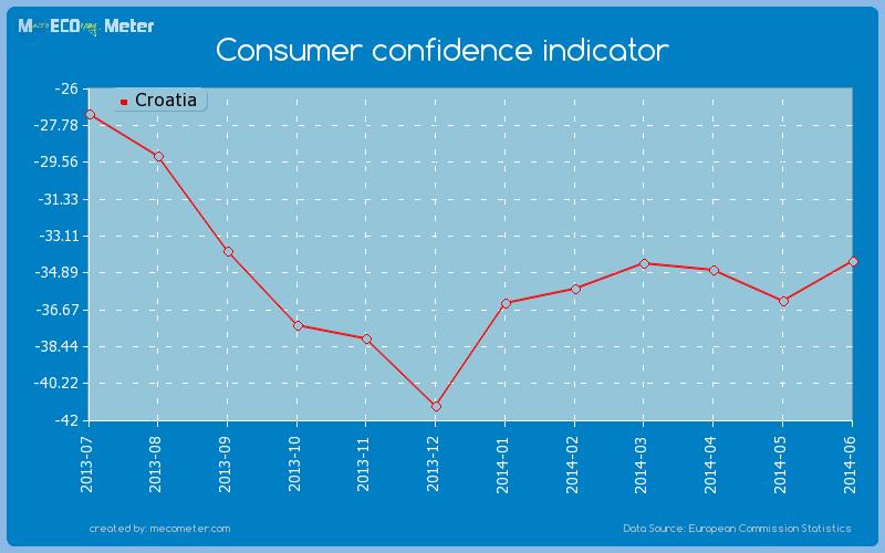 Consumer confidence indicator of Croatia