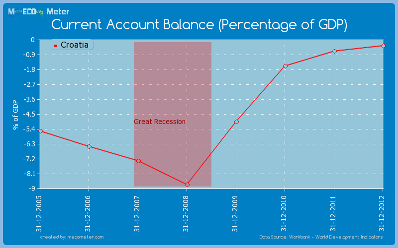 Current Account Balance (Percentage of GDP) of Croatia