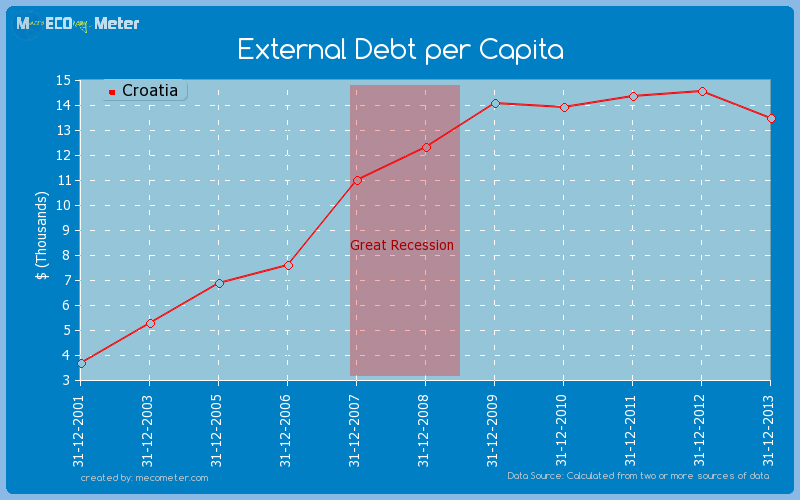External Debt per Capita of Croatia