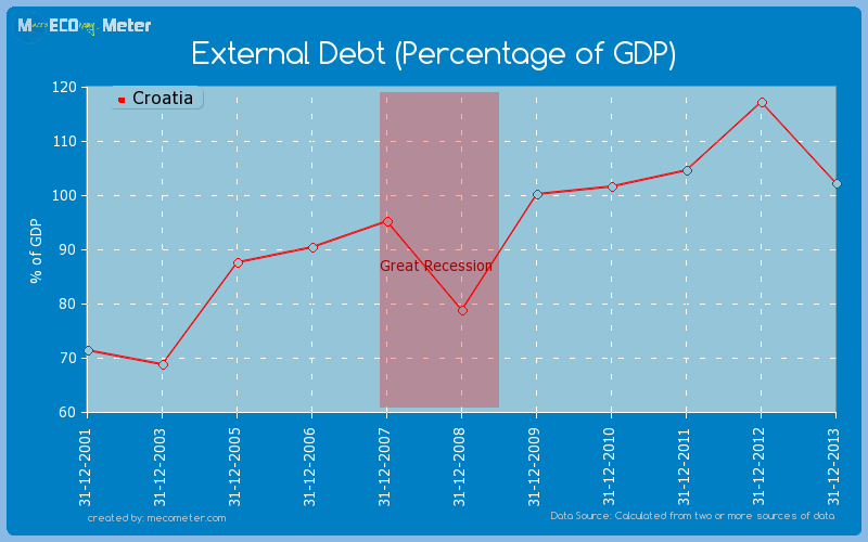 External Debt (Percentage of GDP) of Croatia
