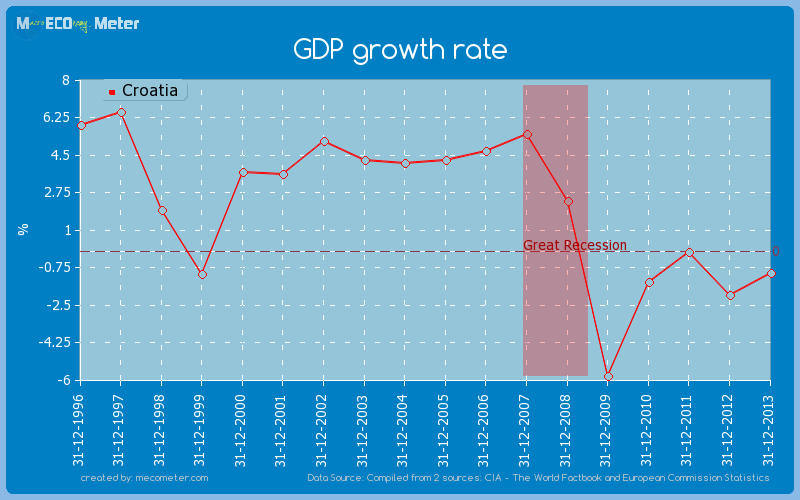 GDP growth rate of Croatia