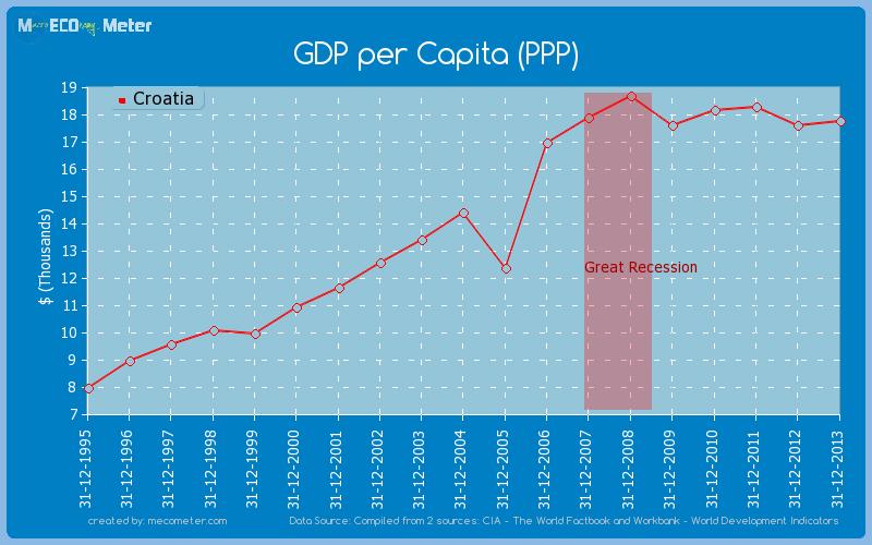 GDP per Capita (PPP) of Croatia