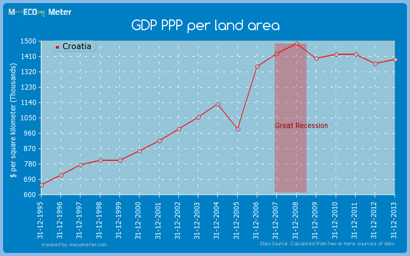 GDP PPP per land area of Croatia