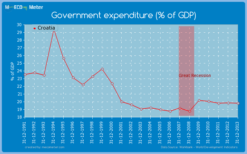 Government expenditure (% of GDP) of Croatia