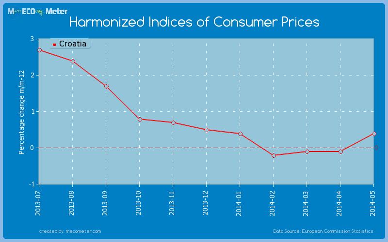 Harmonized Indices of Consumer Prices of Croatia