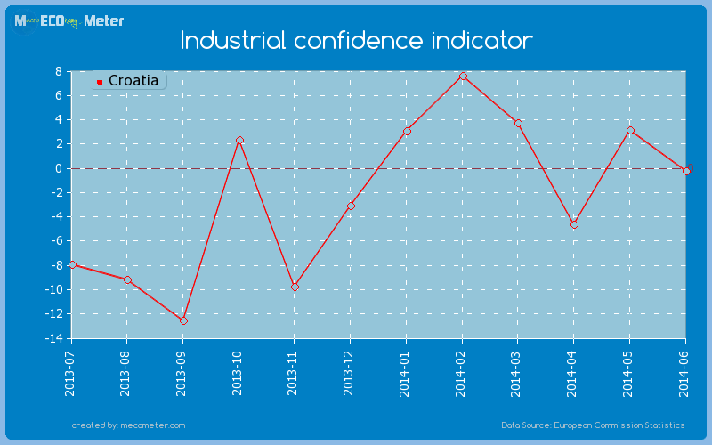 Industrial confidence indicator of Croatia