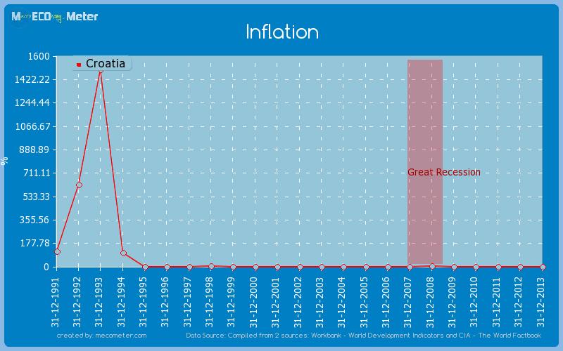 Inflation of Croatia