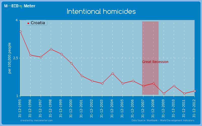 Intentional homicides of Croatia