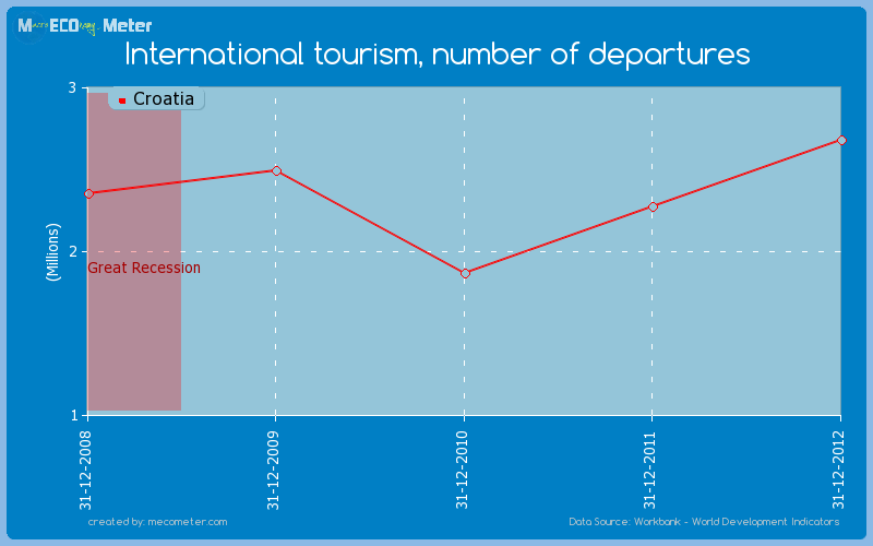 International tourism, number of departures of Croatia