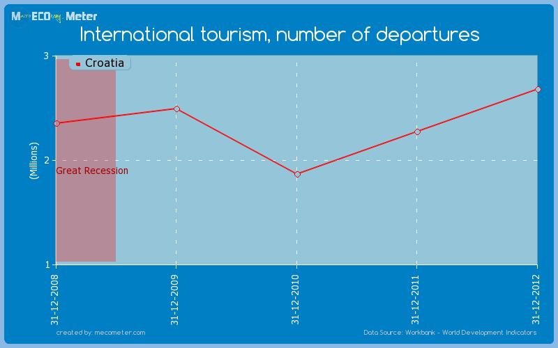 International tourism, number of departures of Croatia