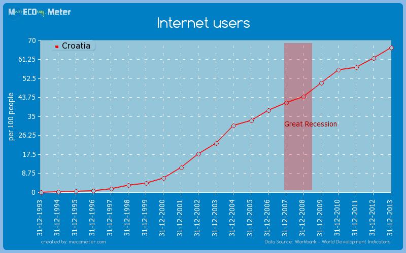 Internet users of Croatia