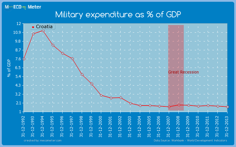 Military expenditure as % of GDP of Croatia
