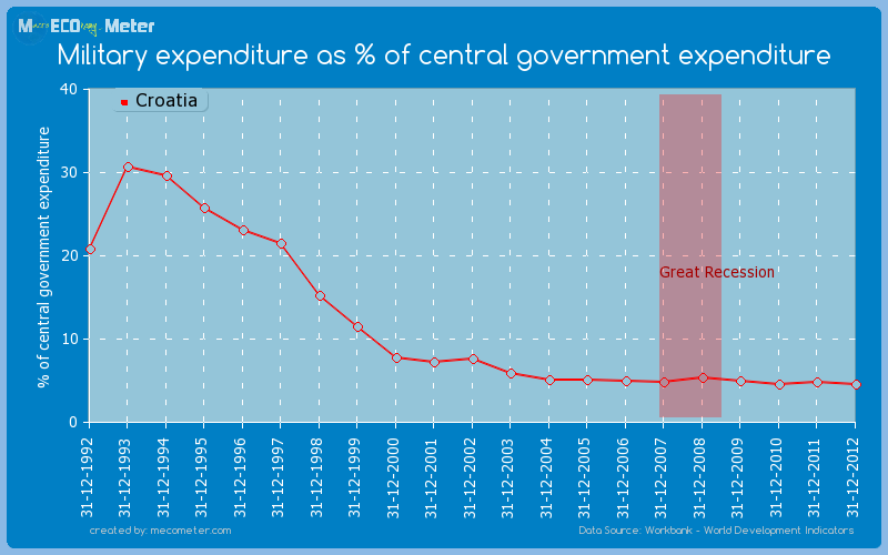 Military expenditure as % of central government expenditure of Croatia