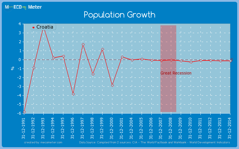 Population Growth of Croatia