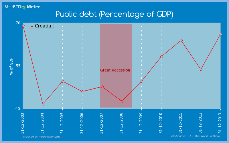 Public debt (Percentage of GDP) of Croatia