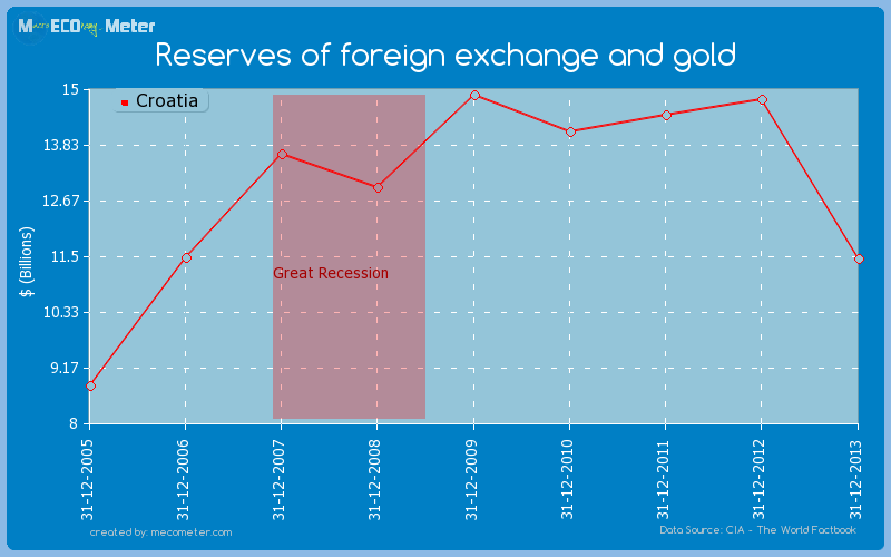 Reserves of foreign exchange and gold of Croatia