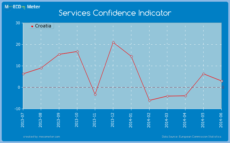 Services Confidence Indicator of Croatia