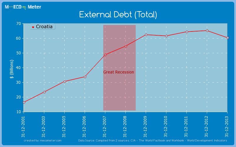 External Debt (Total) of Croatia