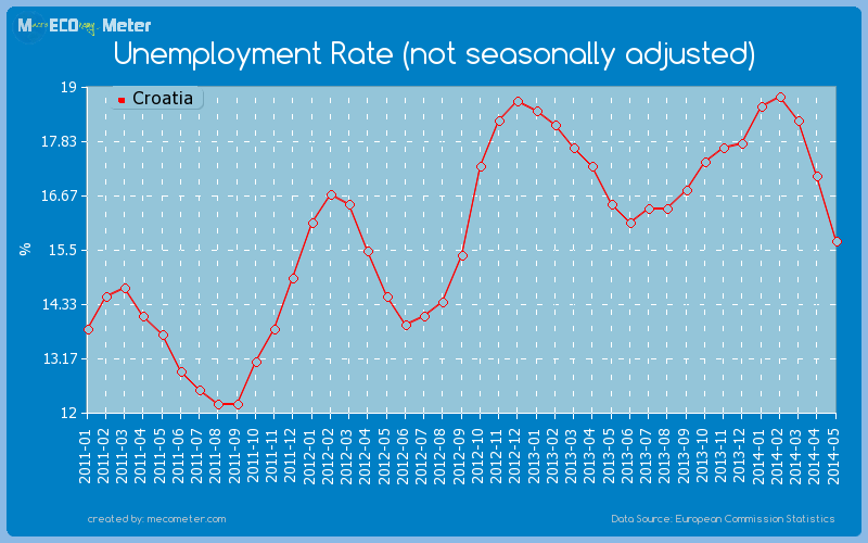 Unemployment Rate (not seasonally adjusted) of Croatia