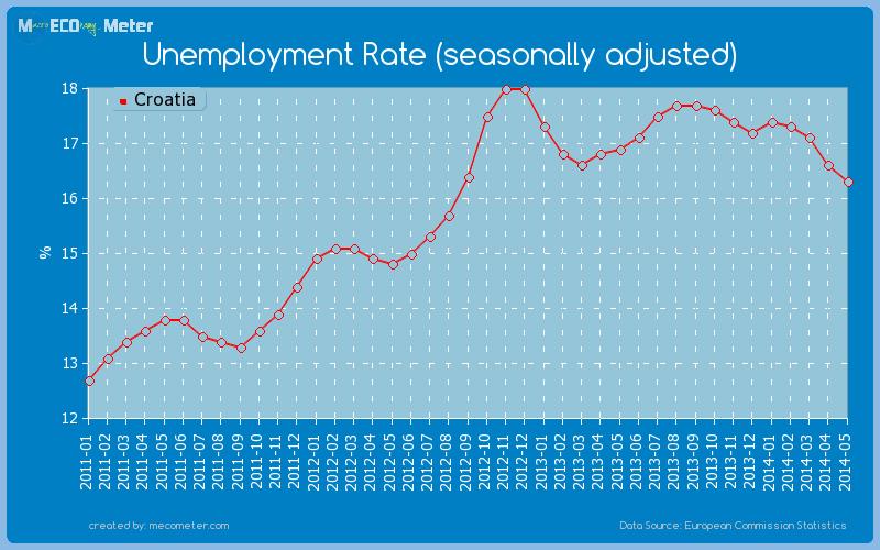 Unemployment Rate (seasonally adjusted) of Croatia