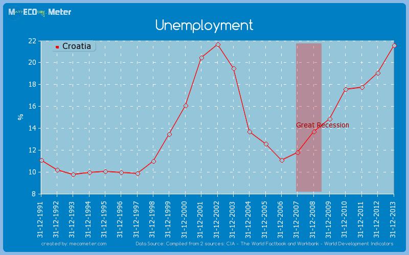 Unemployment of Croatia