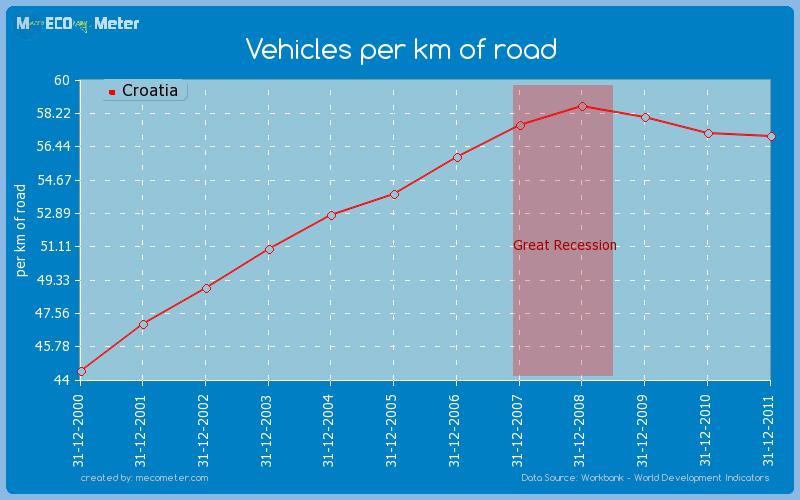 Vehicles per km of road of Croatia