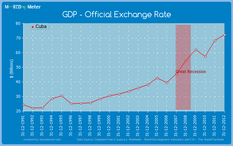 GDP - Official Exchange Rate of Cuba