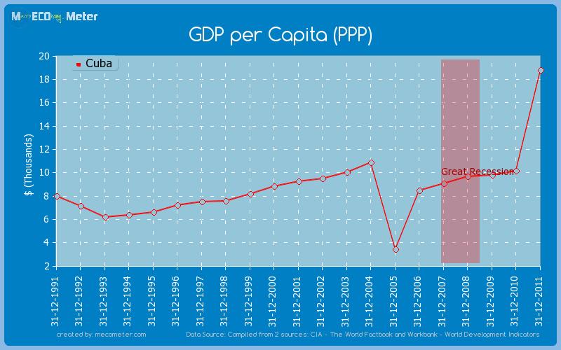 GDP per Capita (PPP) of Cuba