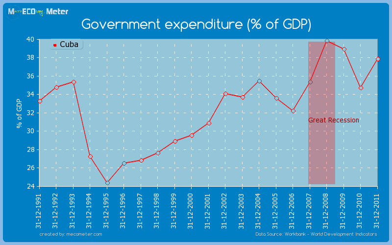 Government expenditure (% of GDP) of Cuba