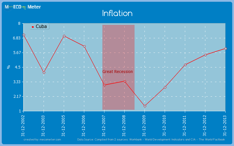 Inflation of Cuba