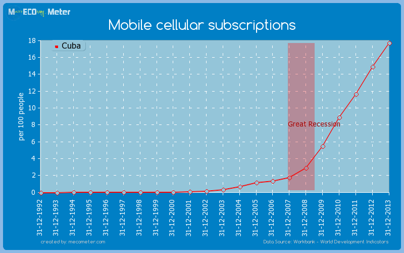 Mobile cellular subscriptions of Cuba