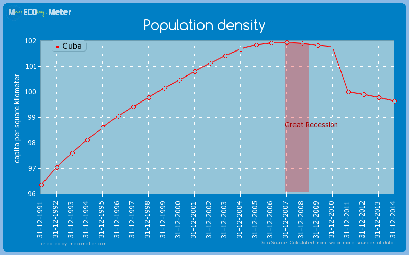 Population density of Cuba
