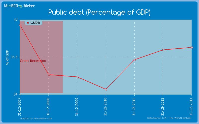 Public debt (Percentage of GDP) of Cuba