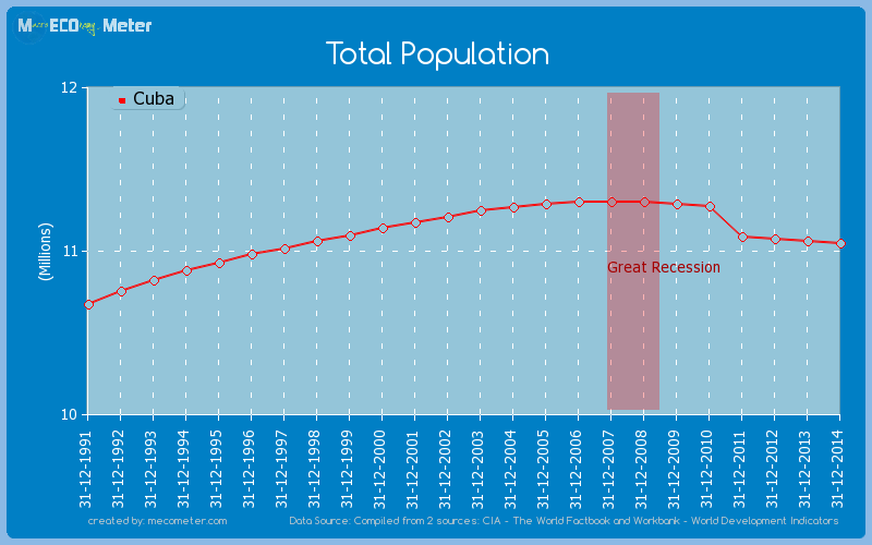 Total Population of Cuba