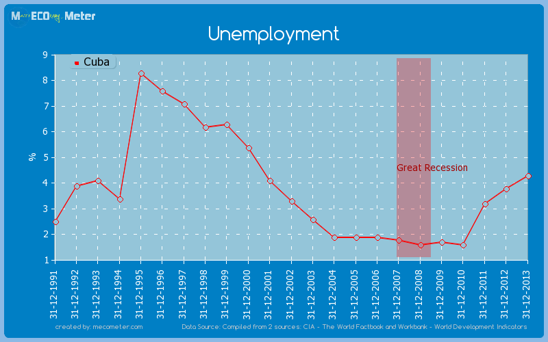Unemployment of Cuba