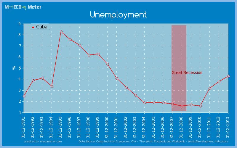 Unemployment of Cuba